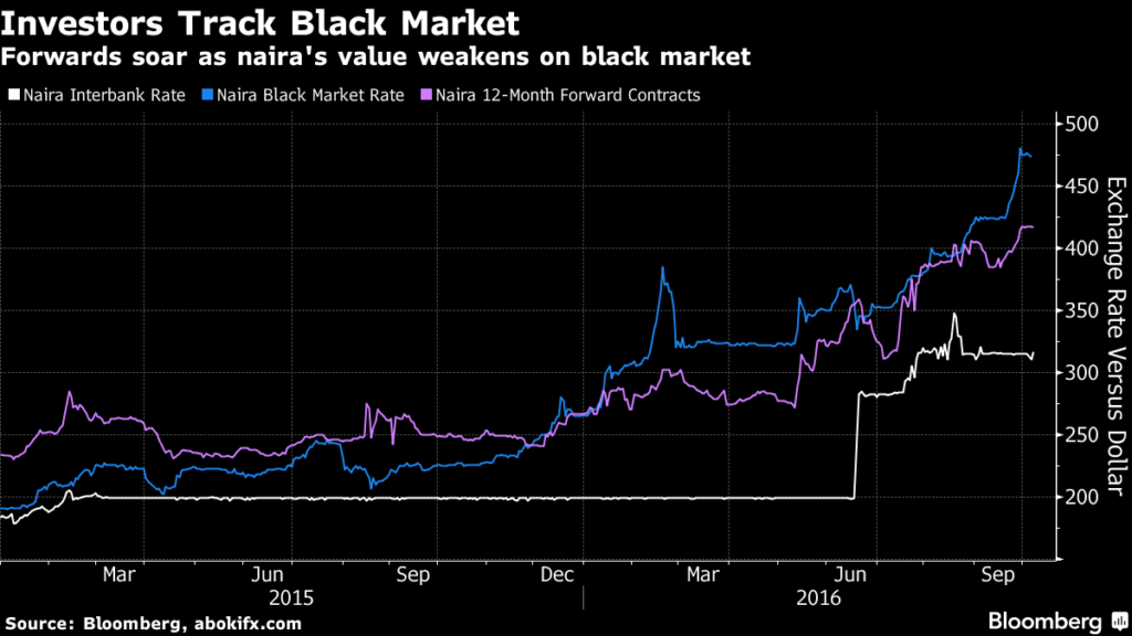 Free Float Flounders As Nigerian Naira Hits Black Market Low