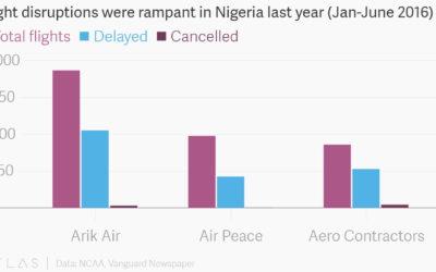 flight-data
